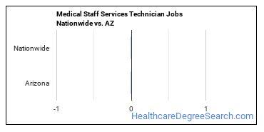 Medical Staff Services Technician Jobs Nationwide vs. AZ