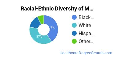 Racial-Ethnic Diversity of Medical Staff Services Technology/Technician Associate's Degree Students