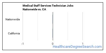 Medical Staff Services Technician Jobs Nationwide vs. CA