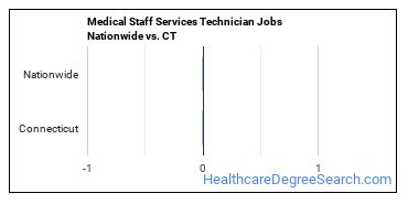 Medical Staff Services Technician Jobs Nationwide vs. CT