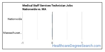 Medical Staff Services Technician Jobs Nationwide vs. MA