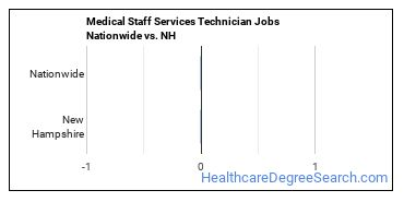 Medical Staff Services Technician Jobs Nationwide vs. NH
