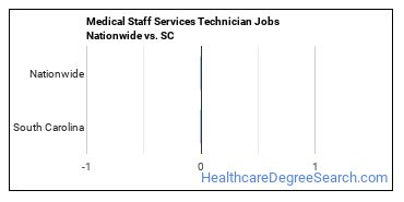 Medical Staff Services Technician Jobs Nationwide vs. SC