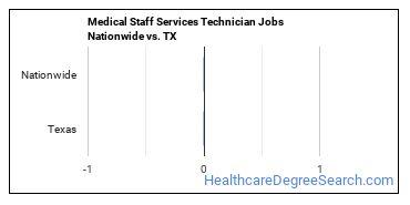 Medical Staff Services Technician Jobs Nationwide vs. TX