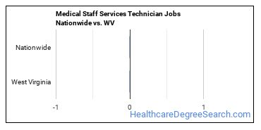 Medical Staff Services Technician Jobs Nationwide vs. WV