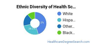 Health Sciences & Services Majors in AZ Ethnic Diversity Statistics