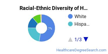 Racial-Ethnic Diversity of Health Science Basic Certificate Students