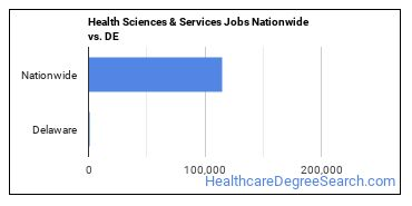 Health Sciences & Services Jobs Nationwide vs. DE