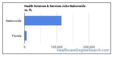 Health Sciences & Services Jobs Nationwide vs. FL
