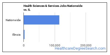 Health Sciences & Services Jobs Nationwide vs. IL