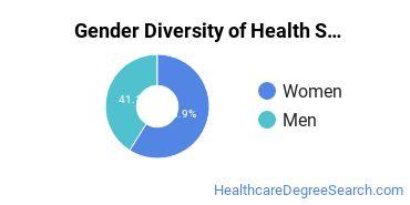 Health Sciences & Services Majors in IN Gender Diversity Statistics