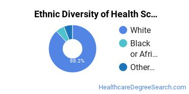 Health Sciences & Services Majors in IA Ethnic Diversity Statistics