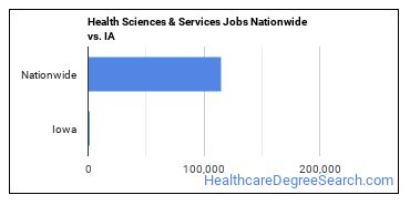 Health Sciences & Services Jobs Nationwide vs. IA