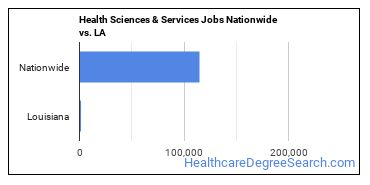 Health Sciences & Services Jobs Nationwide vs. LA
