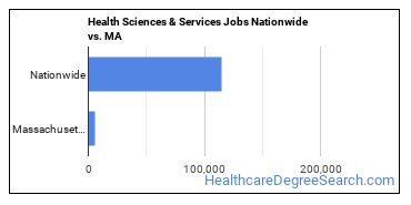 Health Sciences & Services Jobs Nationwide vs. MA