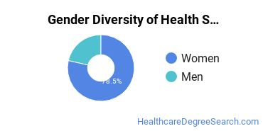 Health Sciences & Services Majors in NM Gender Diversity Statistics