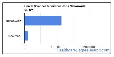Health Sciences & Services Jobs Nationwide vs. NY