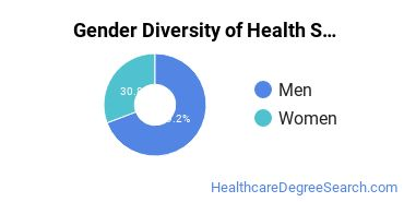 Health Sciences & Services Majors in ND Gender Diversity Statistics
