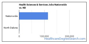 Health Sciences & Services Jobs Nationwide vs. ND