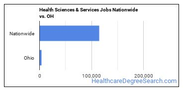 Health Sciences & Services Jobs Nationwide vs. OH
