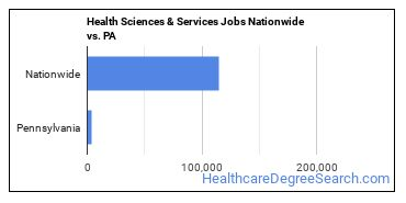 Health Sciences & Services Jobs Nationwide vs. PA