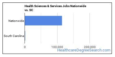 Health Sciences & Services Jobs Nationwide vs. SC