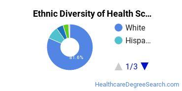 Health Sciences & Services Majors in WV Ethnic Diversity Statistics
