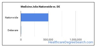 Medicine Jobs Nationwide vs. DE