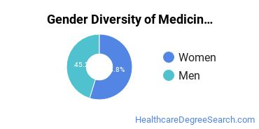 Medicine Majors in DC Gender Diversity Statistics