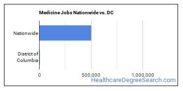 Medicine Jobs Nationwide vs. DC