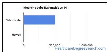 Medicine Jobs Nationwide vs. HI
