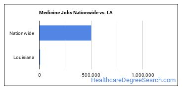 Medicine Jobs Nationwide vs. LA