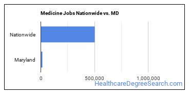 Medicine Jobs Nationwide vs. MD
