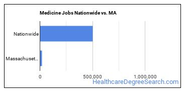 Medicine Jobs Nationwide vs. MA