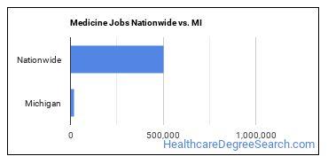 Medicine Jobs Nationwide vs. MI