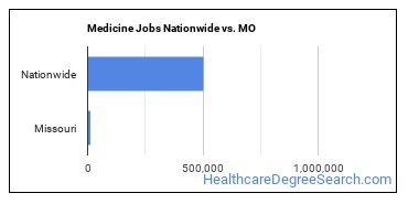 Medicine Jobs Nationwide vs. MO