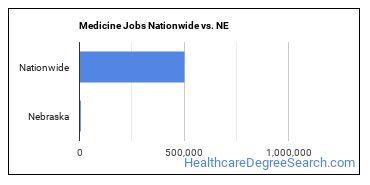 Medicine Jobs Nationwide vs. NE