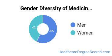 Medicine Majors in NV Gender Diversity Statistics