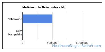 Medicine Jobs Nationwide vs. NH