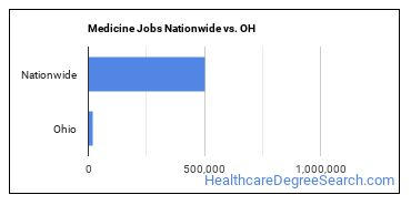 Medicine Jobs Nationwide vs. OH