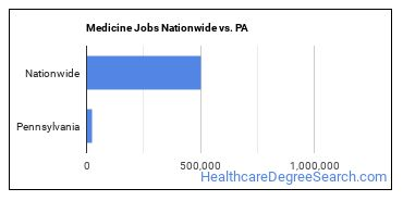 Medicine Jobs Nationwide vs. PA
