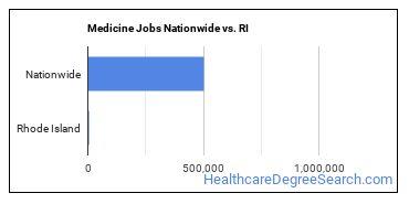 Medicine Jobs Nationwide vs. RI
