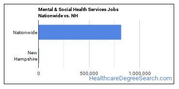 Mental & Social Health Services Jobs Nationwide vs. NH