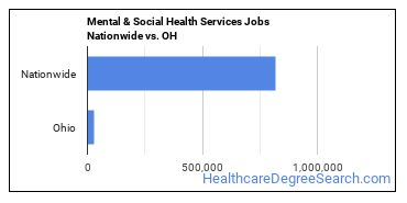 Mental & Social Health Services Jobs Nationwide vs. OH
