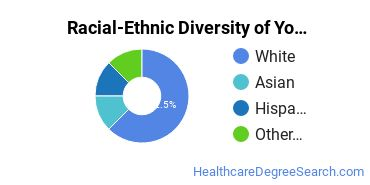 Racial-Ethnic Diversity of Yoga Teacher Training/Yoga Therapy Students with Bachelor's Degrees