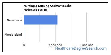 Nursing & Nursing Assistants Jobs Nationwide vs. RI