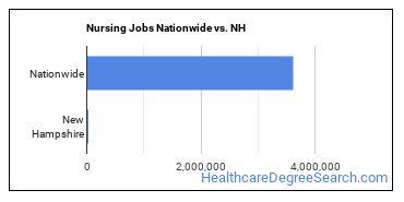 Nursing Jobs Nationwide vs. NH