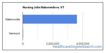 Nursing Jobs Nationwide vs. VT