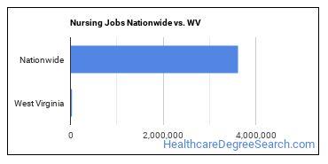 Nursing Jobs Nationwide vs. WV