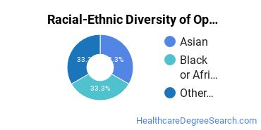 Racial-Ethnic Diversity of Ophthalmic Technician/Technologist Students with Bachelor's Degrees